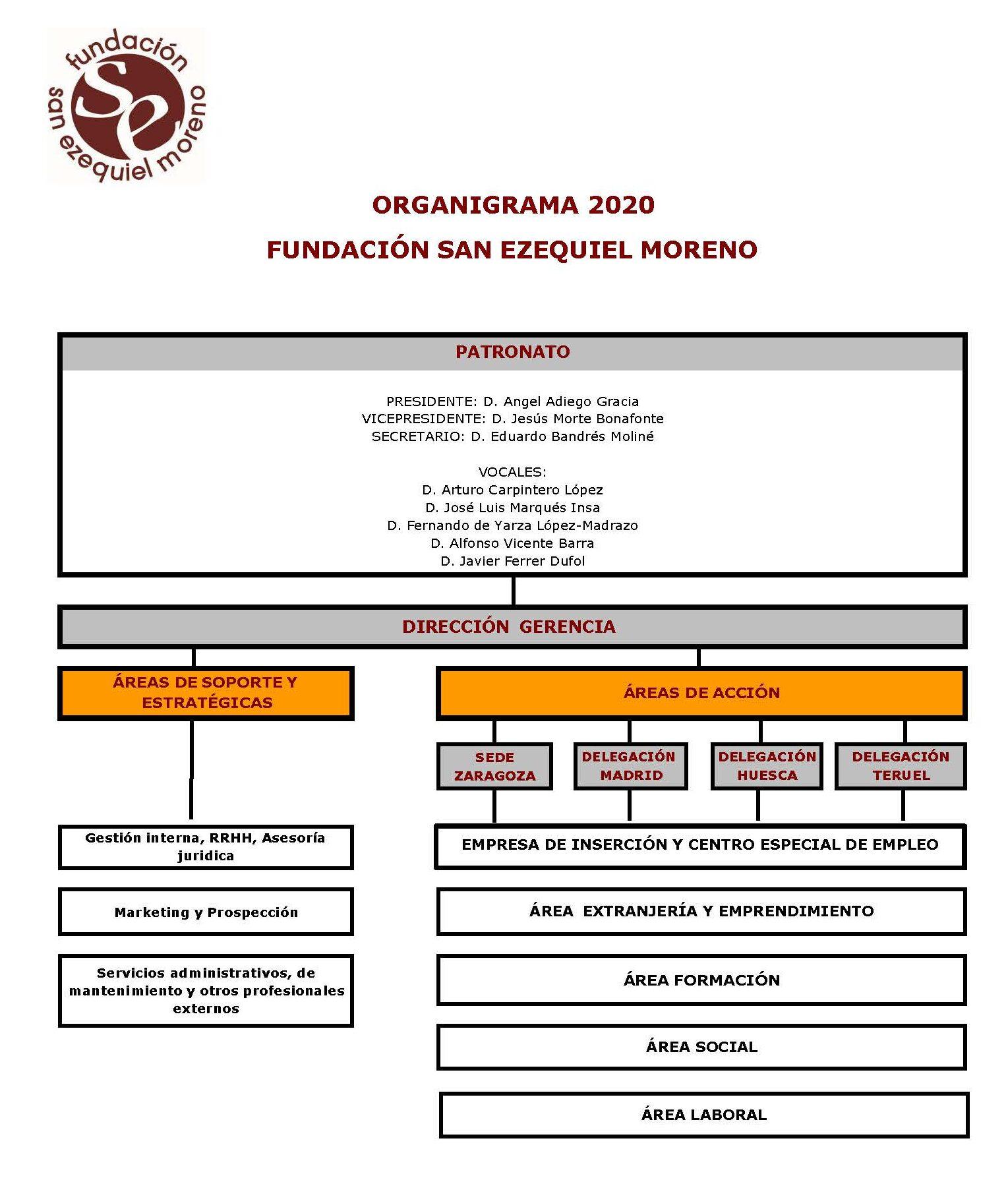 Organigrama FSEM 2020 (sin nombres)